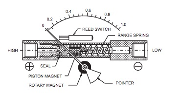 dx10-differential-pressure-gauge