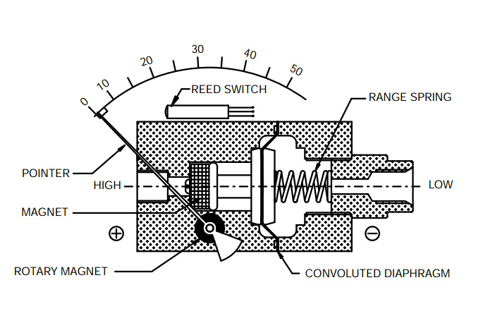 diagram of differential pressure