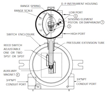 Explosion Proof Diagram for Differential Pressure Gauges